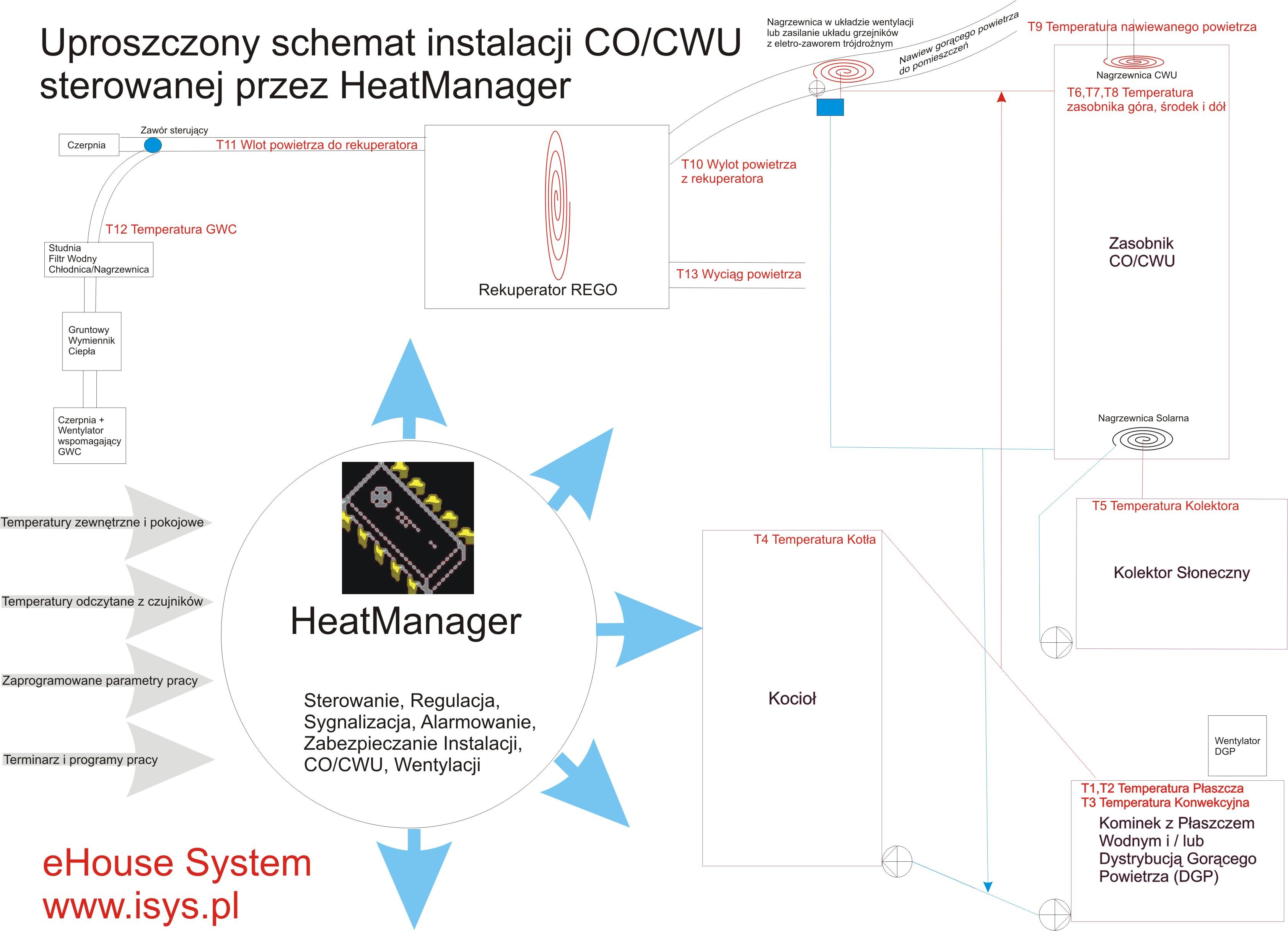 domotique , domotique ehouse - Schéma de contrôle du système de chauffage central , récupérateur , Gestionnaire de chaleur de ventilation par
