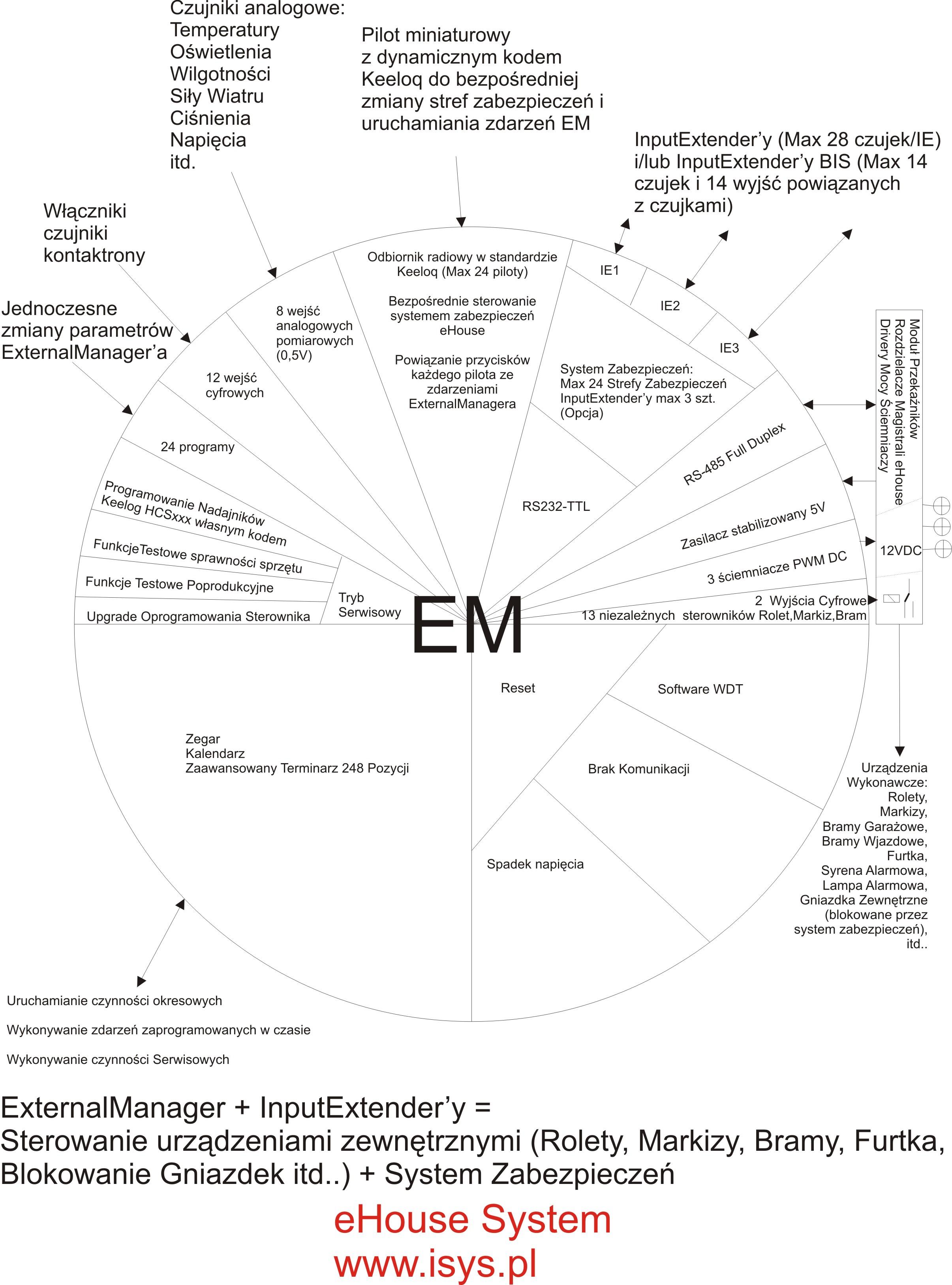 domotique , domotique ehouse - les ressources et les fonctions du contrôleur Rolet , Bram , ExternalManager alarme ' AH