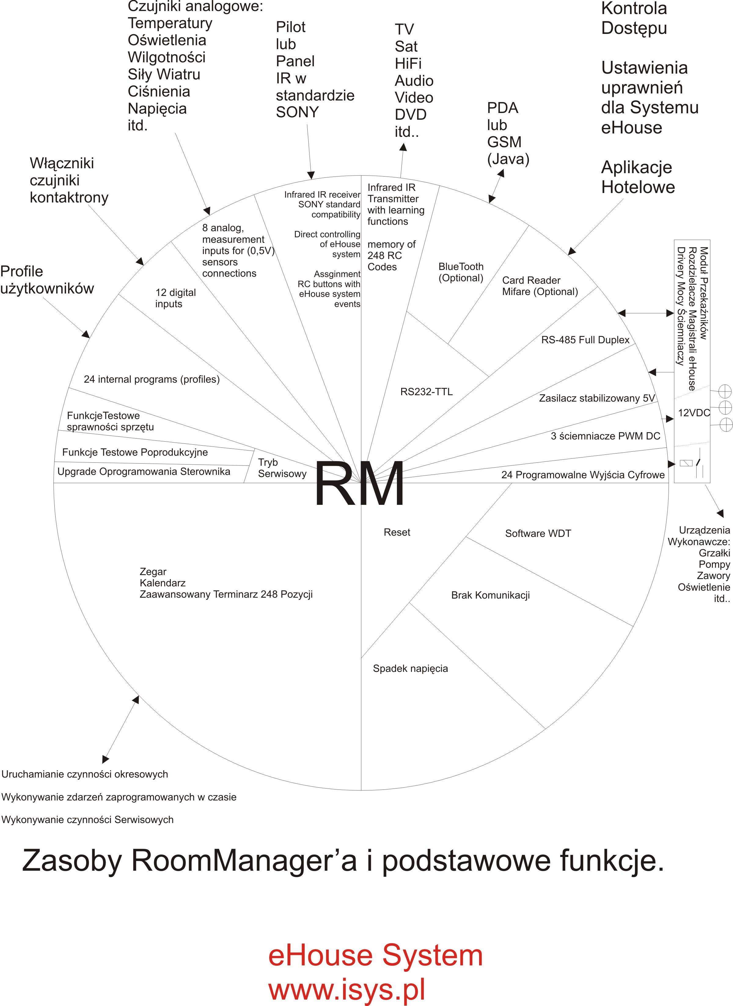 namų automatizavimo , domotikoje eHouse - išteklius bei funkcijas Taikos kontrolieriaus - RoomManager ' ir