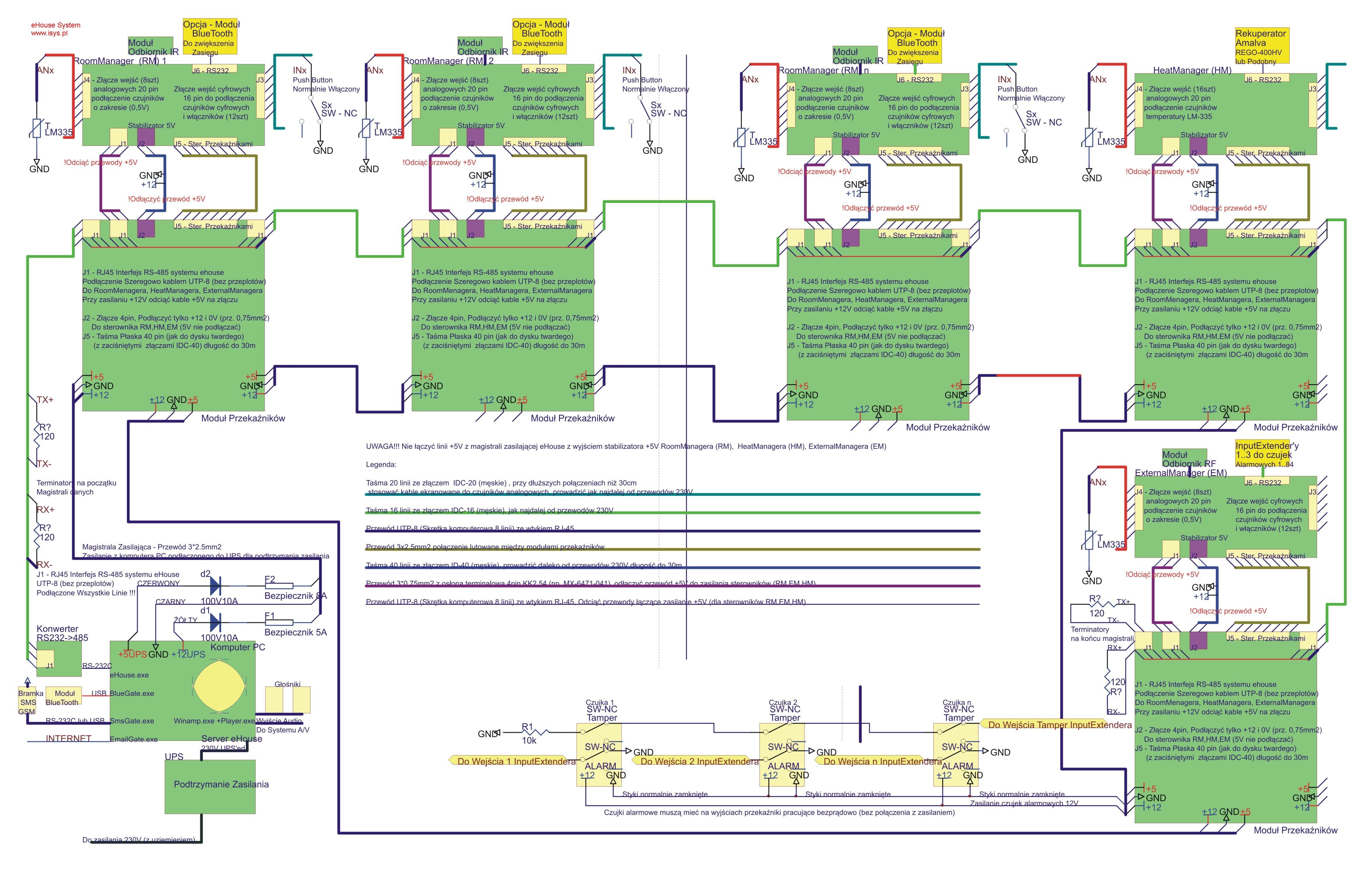 pastato automatizavimo eHouse - automatizavimo sistemos įdiegimo schema . Detali blokinė schema