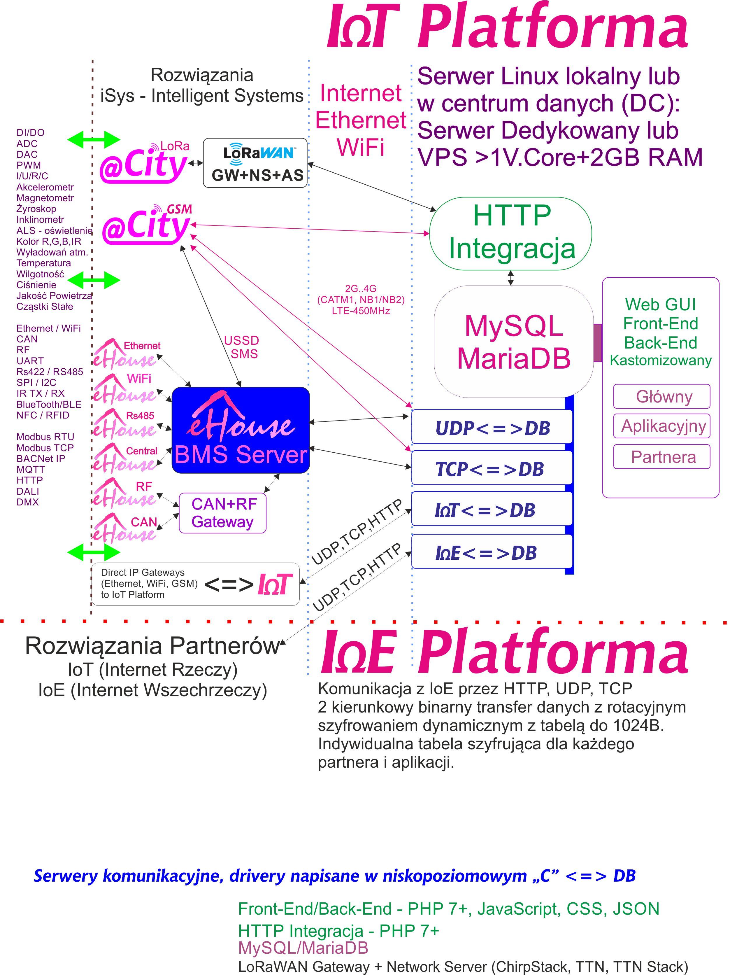 Platforma Chmura IoT/IoE - dedykowana dla partnerów